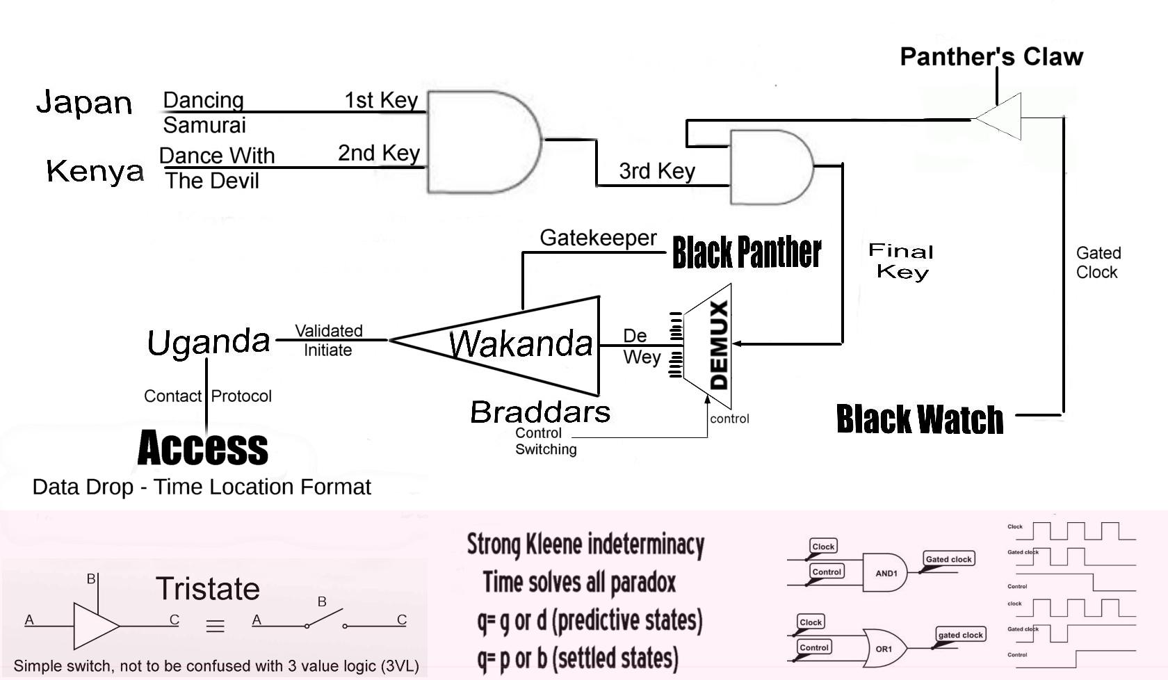 Drop Logic Chart.jpg